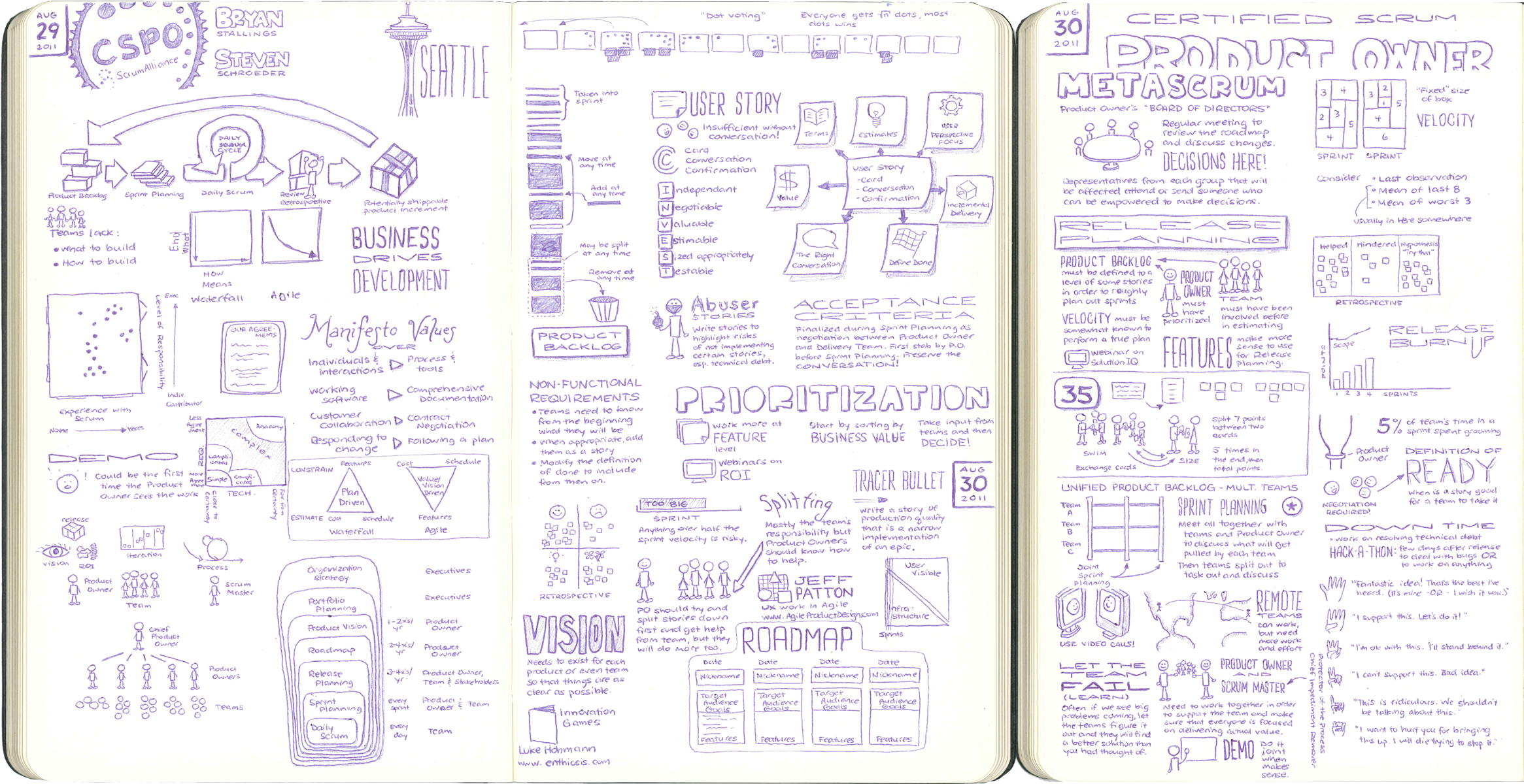 Certified Scrum Product Owner Course Sketchnotes