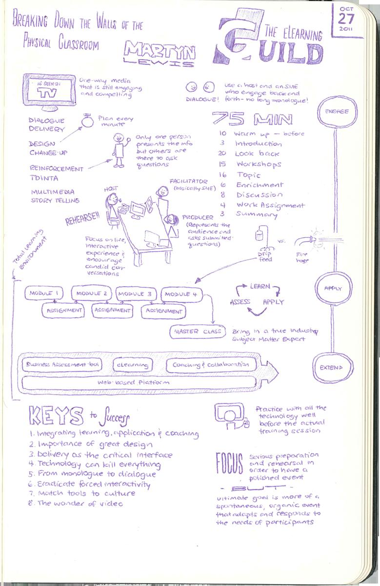 eLearning Guild Webinar Sketchnotes