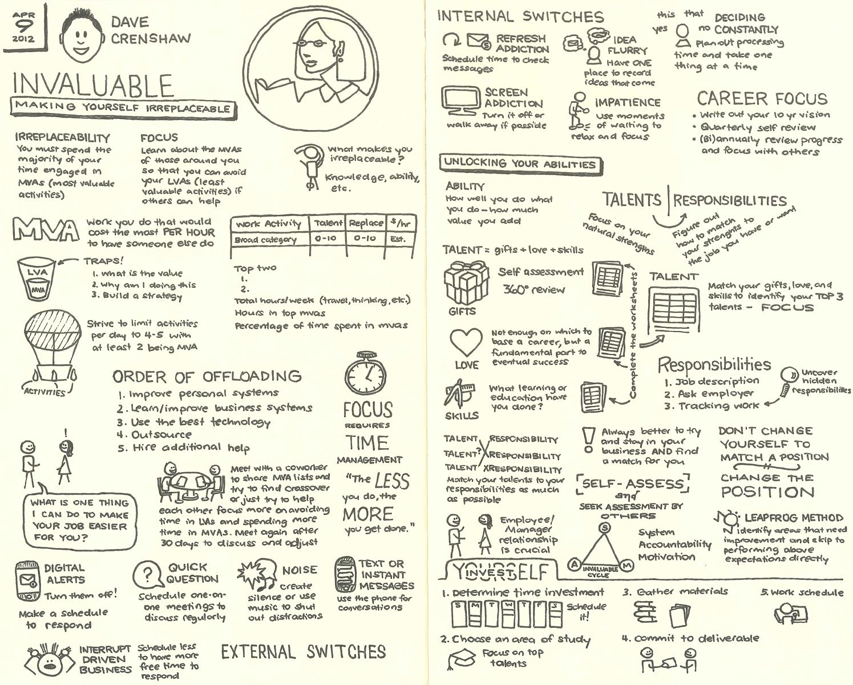 Dave Crenshaw lynda.com sketchnotes