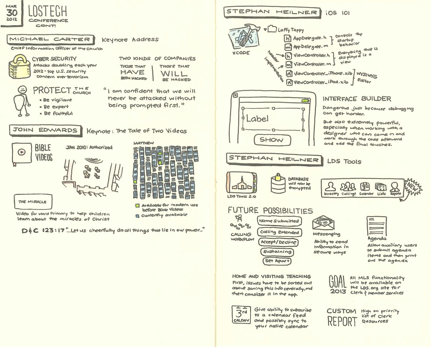 LDS Tech 2012 Sketchnotes 3