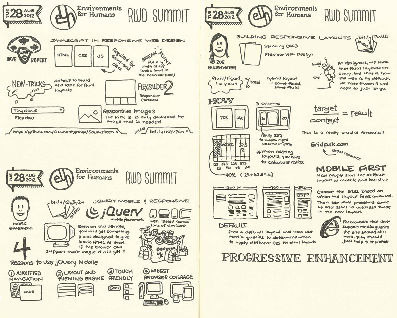 E4H RWD Summit sketchnotes set 1