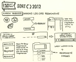 Sketchnotes of Aaron Barker's SORT 2012 Talk