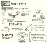 Sketchnotes of Shane Guymon's SORT 2012 Talk