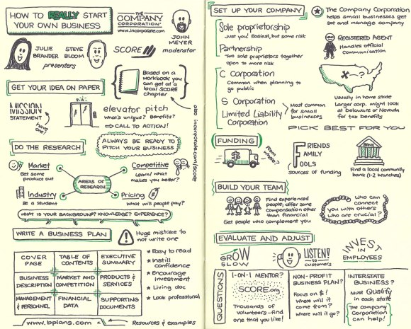 Sketchnotes for webinar by Incorporate.com and SCORE